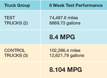 The two test trucks averaged 8.4 miles per gallon; the three control trucks averaged 8.104 MPG