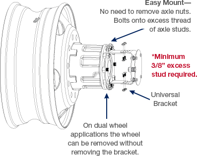 Twist & Lock Aero Cover Mounting